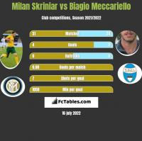 Milan Skriniar vs Biagio Meccariello h2h player stats