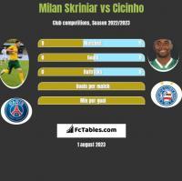 Milan Skriniar vs Cicinho h2h player stats
