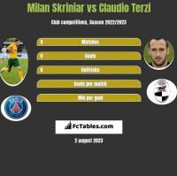 Milan Skriniar vs Claudio Terzi h2h player stats