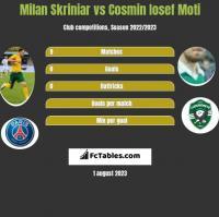 Milan Skriniar vs Cosmin Iosef Moti h2h player stats