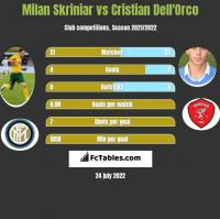 Milan Skriniar vs Cristian Dell'Orco h2h player stats