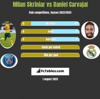Milan Skriniar vs Daniel Carvajal h2h player stats