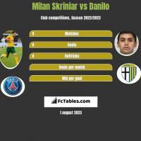 Milan Skriniar vs Danilo h2h player stats