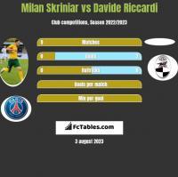 Milan Skriniar vs Davide Riccardi h2h player stats