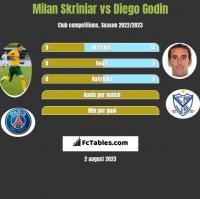 Milan Skriniar vs Diego Godin h2h player stats