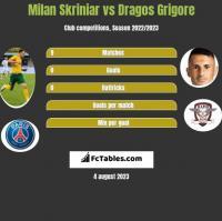 Milan Skriniar vs Dragos Grigore h2h player stats
