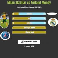 Milan Skriniar vs Ferland Mendy h2h player stats