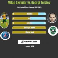 Milan Skriniar vs Georgi Terziev h2h player stats