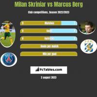Milan Skriniar vs Marcus Berg h2h player stats
