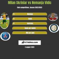 Milan Skriniar vs Nemanja Vidic h2h player stats