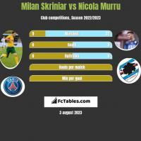 Milan Skriniar vs Nicola Murru h2h player stats