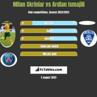 Milan Skriniar vs Ardian Ismajili h2h player stats