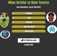 Milan Skriniar vs Nuno Tavares h2h player stats
