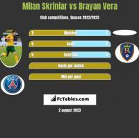 Milan Skriniar vs Brayan Vera h2h player stats