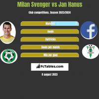 Milan Svenger vs Jan Hanus h2h player stats