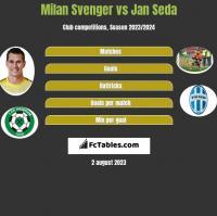Milan Svenger vs Jan Seda h2h player stats