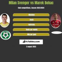 Milan Svenger vs Marek Bohac h2h player stats