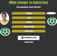 Milan Svenger vs Ondrej Koci h2h player stats