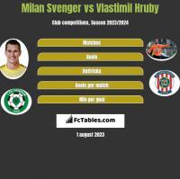 Milan Svenger vs Vlastimil Hruby h2h player stats