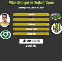 Milan Svenger vs Vojtech Srom h2h player stats