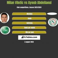 Milan Vilotic vs Ayoub Abdellaoui h2h player stats