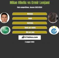 Milan Vilotic vs Ermir Lenjani h2h player stats
