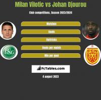 Milan Vilotic vs Johan Djourou h2h player stats