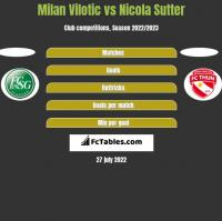 Milan Vilotic vs Nicola Sutter h2h player stats