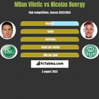 Milan Vilotic vs Nicolas Buergy h2h player stats