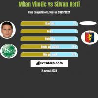 Milan Vilotic vs Silvan Hefti h2h player stats