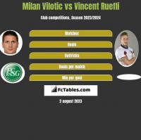 Milan Vilotic vs Vincent Ruefli h2h player stats