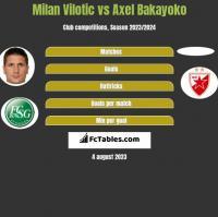 Milan Vilotic vs Axel Bakayoko h2h player stats