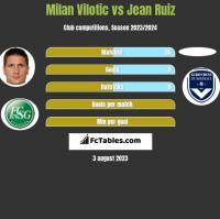 Milan Vilotic vs Jean Ruiz h2h player stats