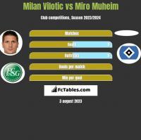 Milan Vilotic vs Miro Muheim h2h player stats