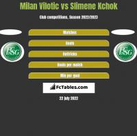Milan Vilotic vs Slimene Kchok h2h player stats