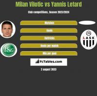 Milan Vilotic vs Yannis Letard h2h player stats