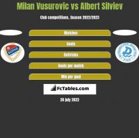 Milan Vusurovic vs Albert Silviev h2h player stats