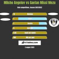 Milcho Angelov vs Gaetan Missi Mezu h2h player stats