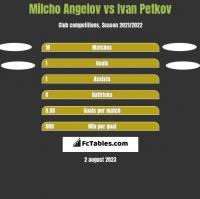 Milcho Angelov vs Ivan Petkov h2h player stats