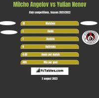 Milcho Angelov vs Yulian Nenov h2h player stats