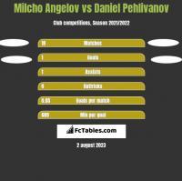 Milcho Angelov vs Daniel Pehlivanov h2h player stats