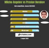 Milcho Angelov vs Preslav Borukov h2h player stats