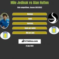 Mile Jedinak vs Alan Hutton h2h player stats