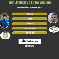 Mile Jedinak vs Andre Wisdom h2h player stats