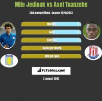 Mile Jedinak vs Axel Tuanzebe h2h player stats