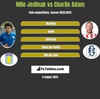 Mile Jedinak vs Charlie Adam h2h player stats