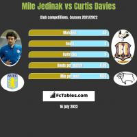 Mile Jedinak vs Curtis Davies h2h player stats