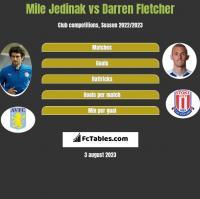 Mile Jedinak vs Darren Fletcher h2h player stats