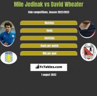Mile Jedinak vs David Wheater h2h player stats