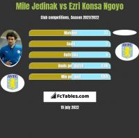 Mile Jedinak vs Ezri Konsa Ngoyo h2h player stats